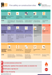 Fire Safety on Construction Sites Poster (STA)